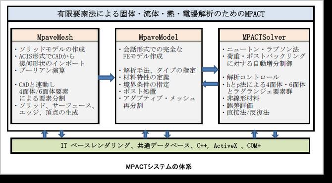 MPACTシステムの体系